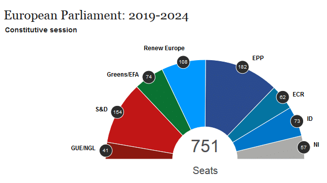 Sitzverteilung EU-Parlament